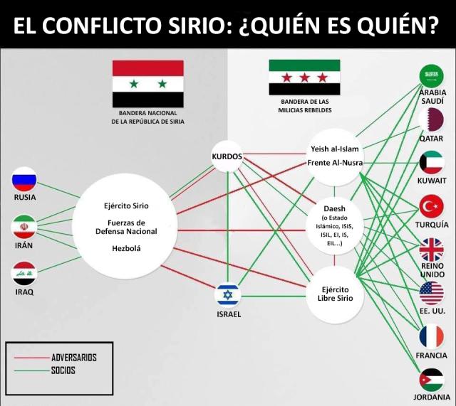 El-conflicto-sirio-quién-es-quién.png