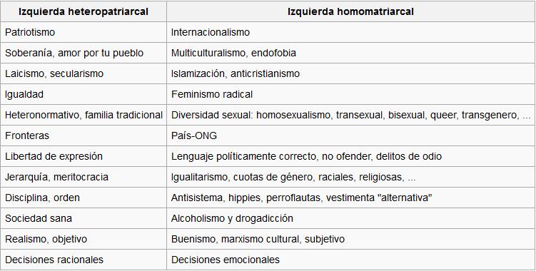 izquierdaheteropatriarcalvsizquierdahomomatriarcal