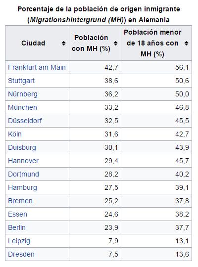 alemania-porcentaje-de-origen-inmigrante-censo-2011