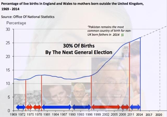 britain-30-percentage-inmigrants-new-borns