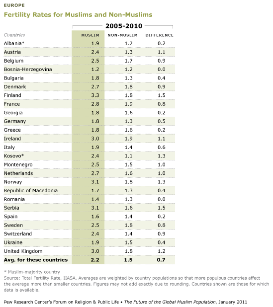 Fertility-rates-muslims-non-muslims