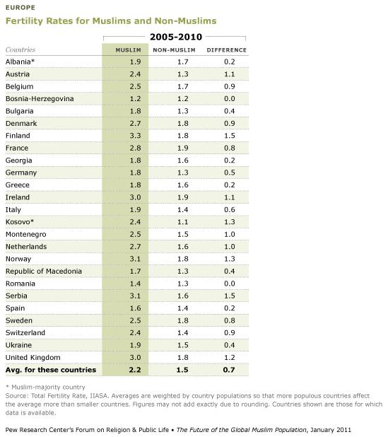 Fertility-rates-muslims-non-muslims