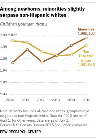 USA-census-white-is-minority.jpg