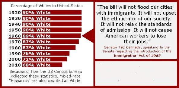 USA-whites-percentage-historical.jpg