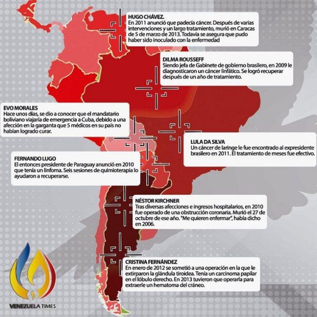 Coincidencias de lideres latinoamericanos con cancer.jpeg