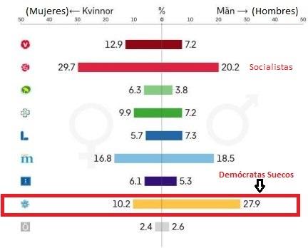 elecciones-2018-suecia-los-hombre-votan-triple-a-la-extrema-derecha