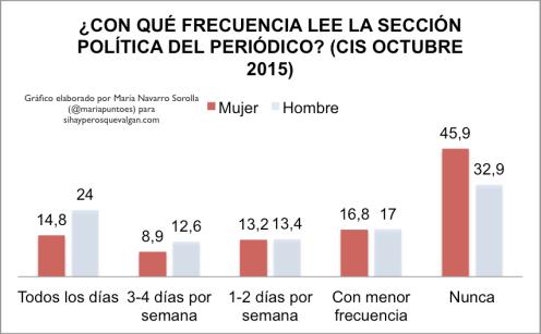 mujer-periodico-politica-cis-octubre-2015