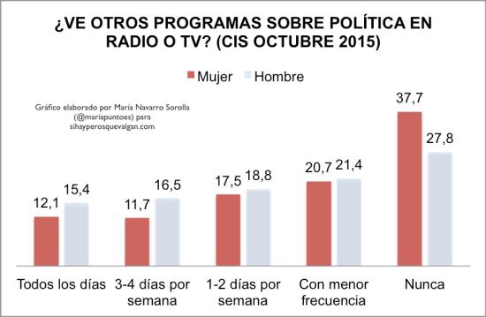 mujer-programas-politica-tv-radio-cis-octubre-2015